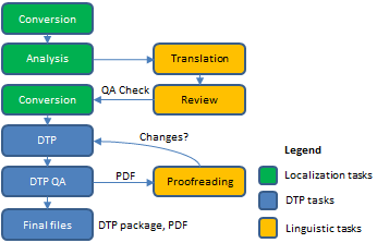 Typical DTP Workflow